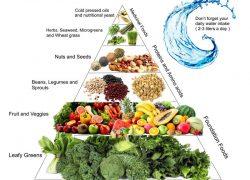 raw-vegan-food-pyramid